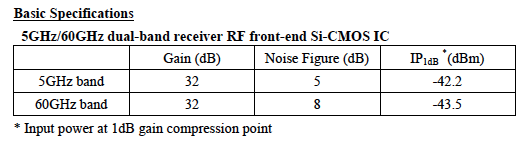 5GHz/60GHz dual-band receiver RF front-end Si-CMOS IC