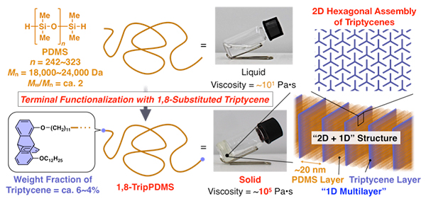 Silicone-based Polymers