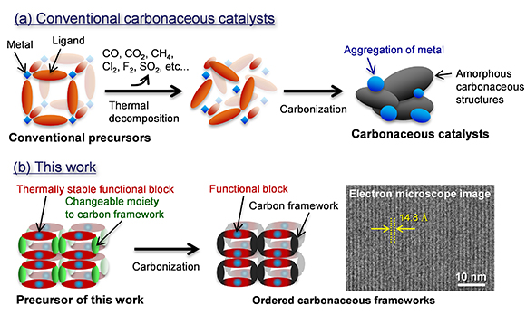 Synthesis schemes of (a) conventional carbonaceous catalysts and (b) this work for ordered carbonaceous frameworks. Credit: Copyright: Hirotomo Nishihara