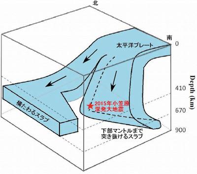 2015年小笠原深発大地震を解剖す...